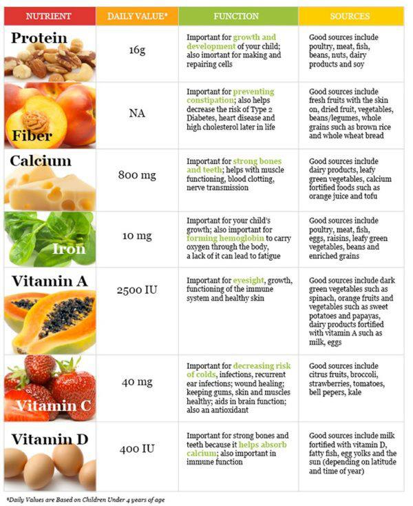 List of Nutrients and their sources for Good Health
