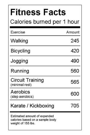 Fitness Facts , Calories burned per hour, Exercise tips, Fitness Tips, Stay Fit, Stay Healthy, Health Inspirations, Pictures, Good Morning Health Tips