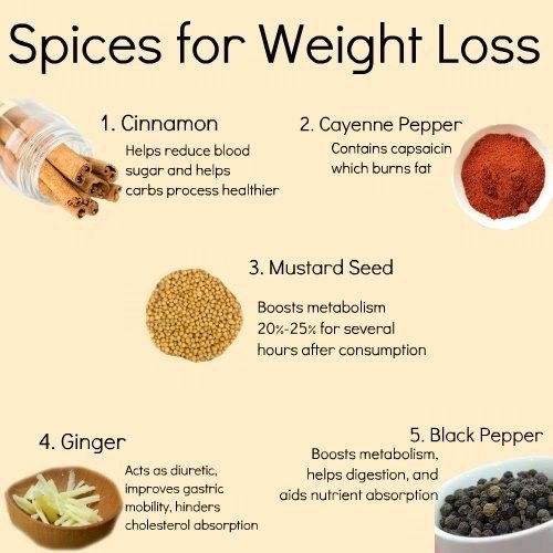 Spices For Weight Loss Health Tips The Day Healthy Diet Eat HEalthy