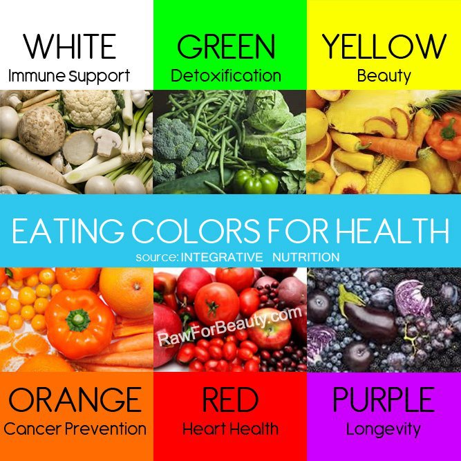 Eating colors for Good health | Daily Inspirations for ...