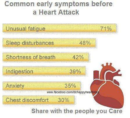 Symptoms before Heart Attack
