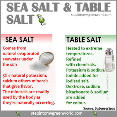 sea salt,table salt ,benefits of salt