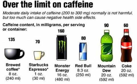 caffeine How Many Grams Of Caffeine In A Cup Of Coffee